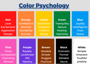 A color chart that describes how different colors affect perceptions and emotions.